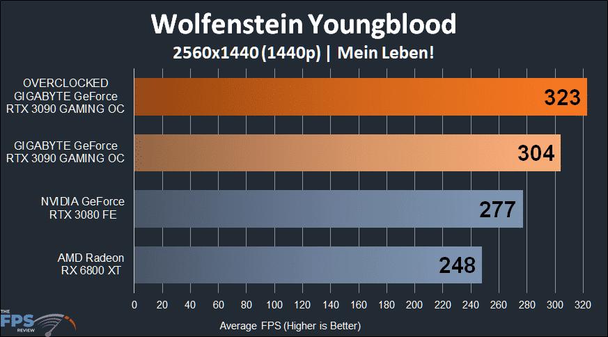 GIGABYTE GeForce RTX 3090 GAMING OC Wolfenstein Youngblood 1440p Performance Graph