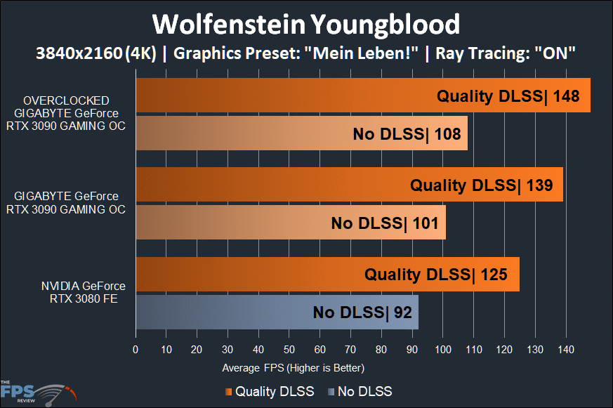 GIGABYTE GeForce RTX 3090 GAMING OC Wolfenstein Youngblood 4K Performance Graph with Ray Tracing and Quality DLSS