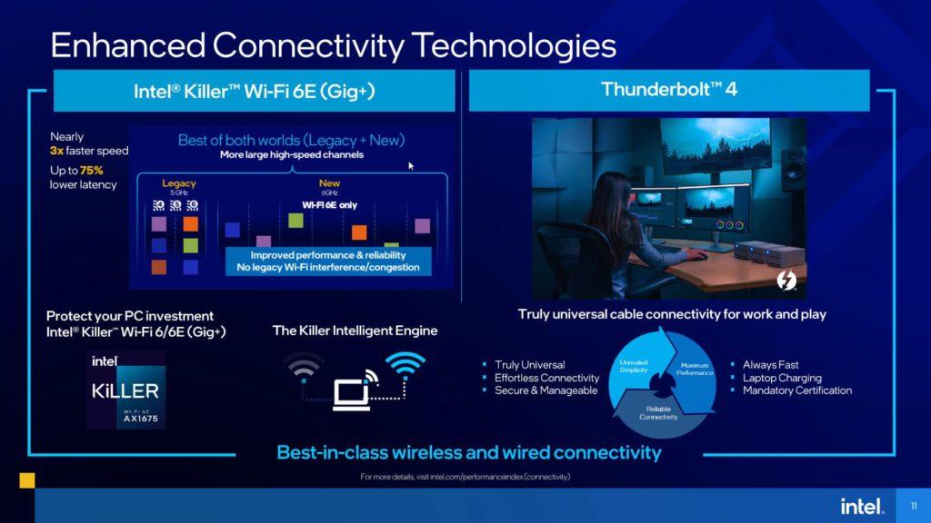 11th Gen Intel Core H-series Mobile Processors Presentation Enhanced Connectivity Technologies