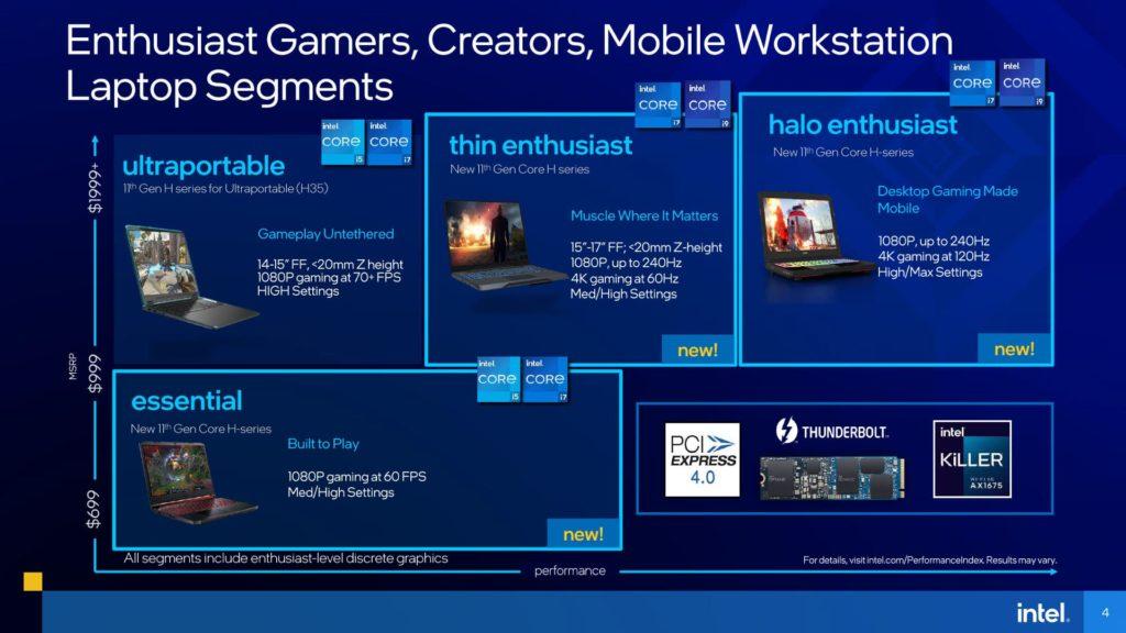 11th Gen Intel Core H-series Mobile Processors Presentation Laptops