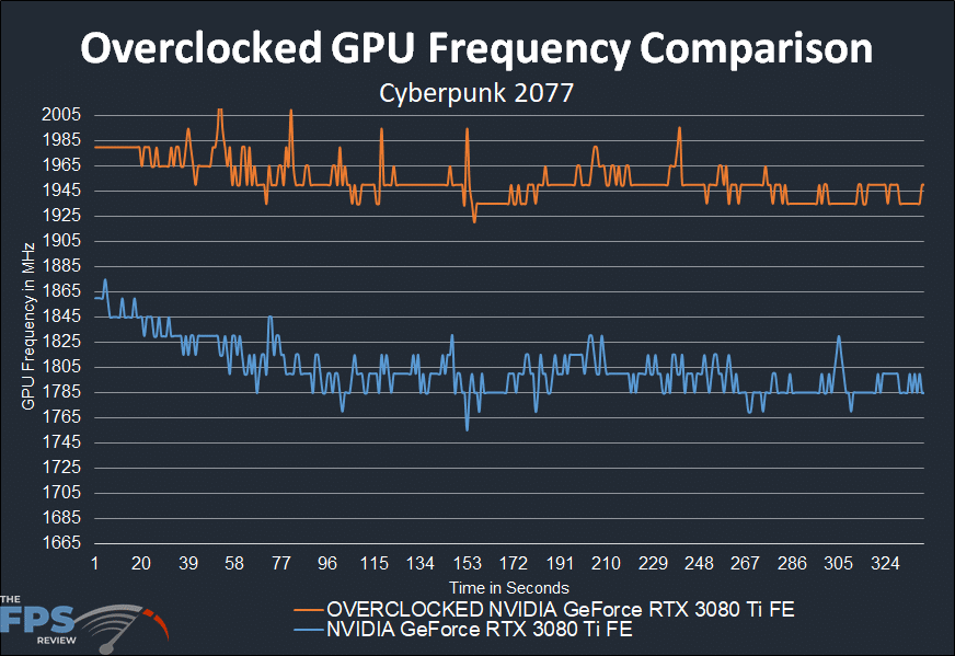 Overclocked GPU Frequency Comparison Graph for NVIDIA GeForce RTX 3080 Ti Founders Edition