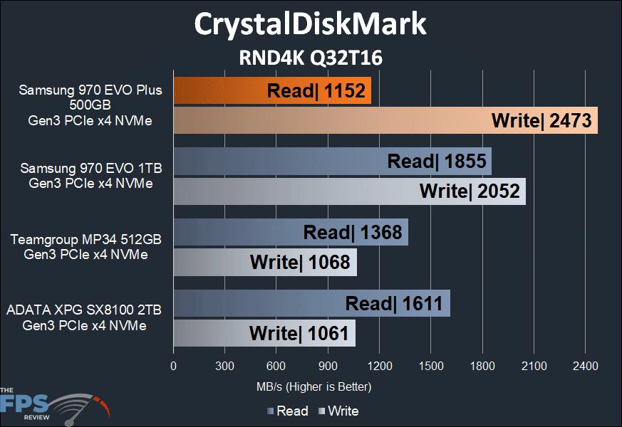 Samsung 970 EVO Plus NVMe M.2 SSD 500GB CrystalDiskMark