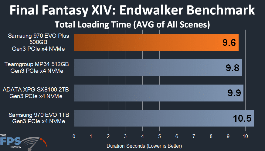 Samsung 970 EVO Plus NVMe M.2 SSD 500GB Final Fantasy XIV Endwalker Benchmark