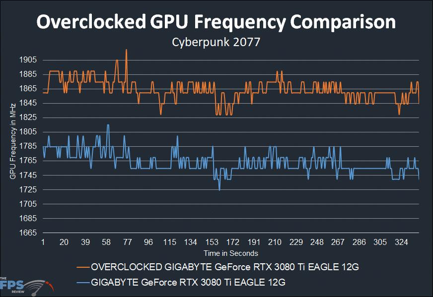 GIGABYTE GeForce RTX 3080 Ti EAGLE 12G Video Card overclocked gpu frequency graph