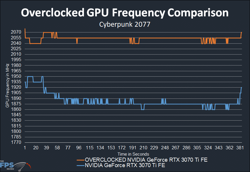 Overclocked GPU Frequency Comparison Graph NVIDIA GeForce RTX 3070 Ti Founders Edition