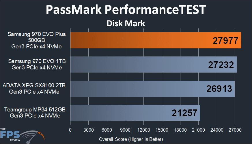 Samsung 970 EVO Plus NVMe M.2 SSD 500GB PassMark PerformanceTest Disk Mark