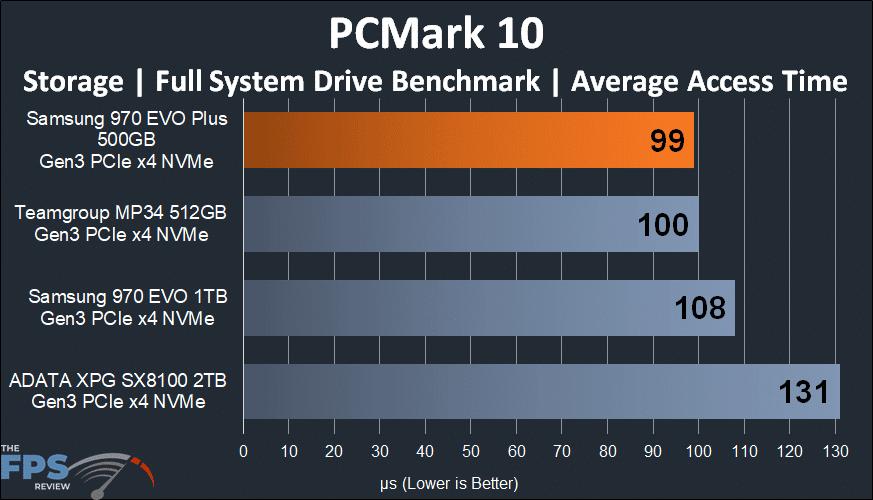 Samsung 970 EVO Plus NVMe M.2 SSD 500GB PCMark 10 Average Access Time