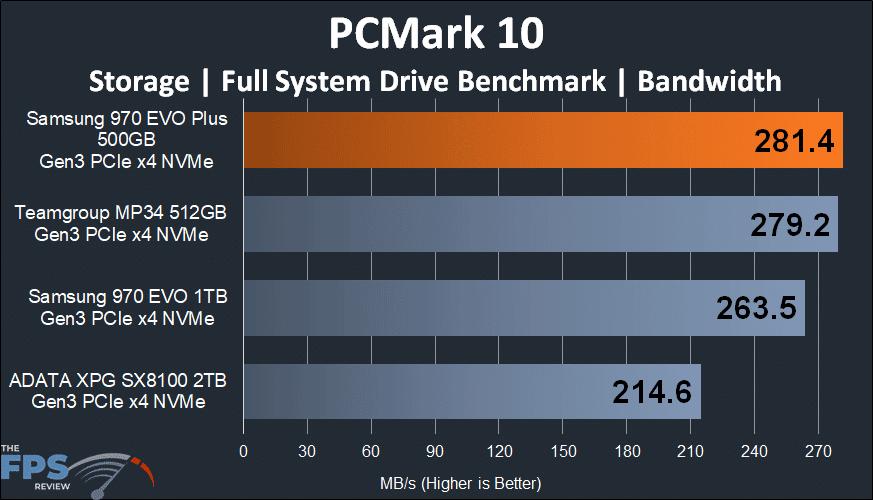 Samsung 970 EVO Plus NVMe M.2 SSD 500GB PCMark 10 Bandwidth