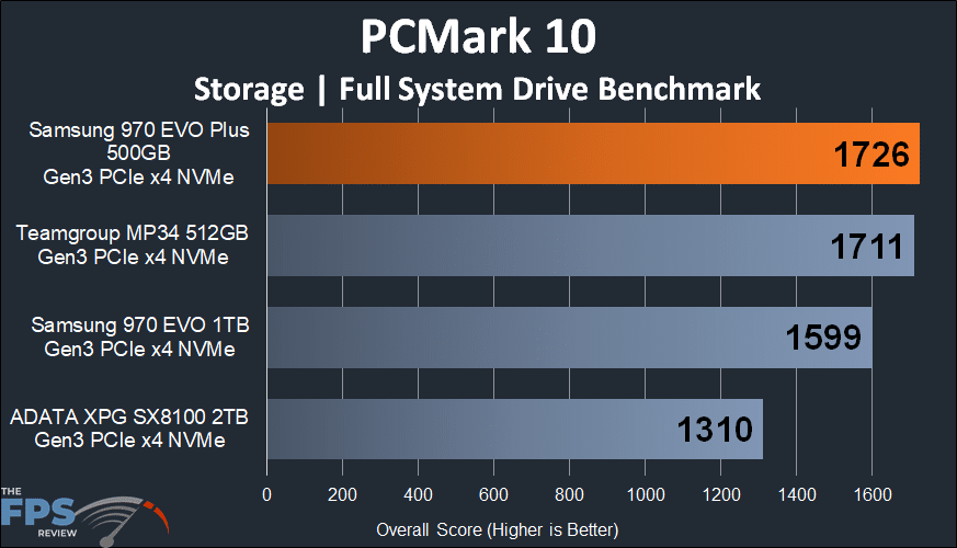 Samsung 970 EVO Plus NVMe M.2 SSD 500GB PCMark 10 Full System Drive Benchmark