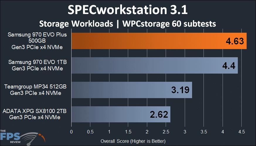 Samsung 970 EVO Plus NVMe M.2 SSD 500GB SPECworkstation 3.1 storage benchmark