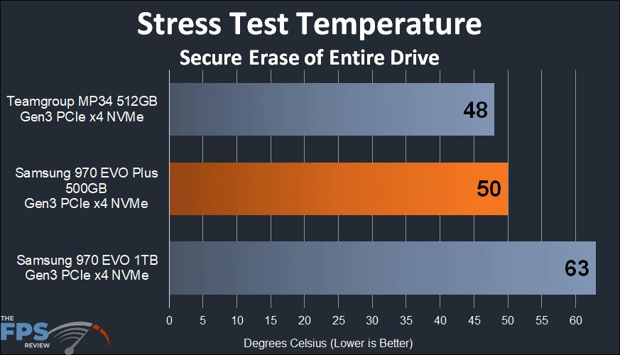 Samsung 970 EVO Plus NVMe M.2 SSD 500GB stress test temperature