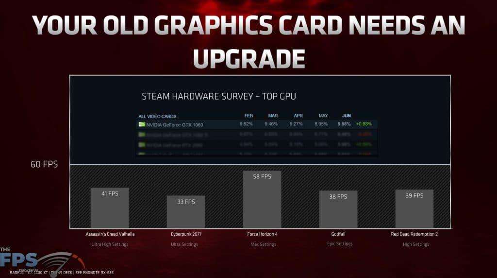 Your Old Graphics Card Needs an Upgrade Presentation Slide