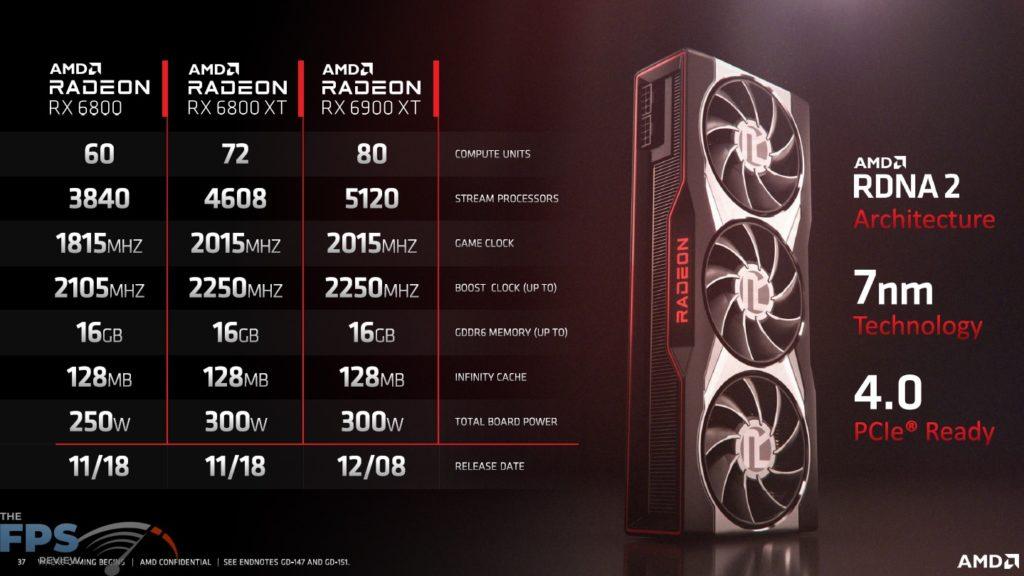 AMD Radeon RX 6900 XT Video Card Specifications Presentation Slide