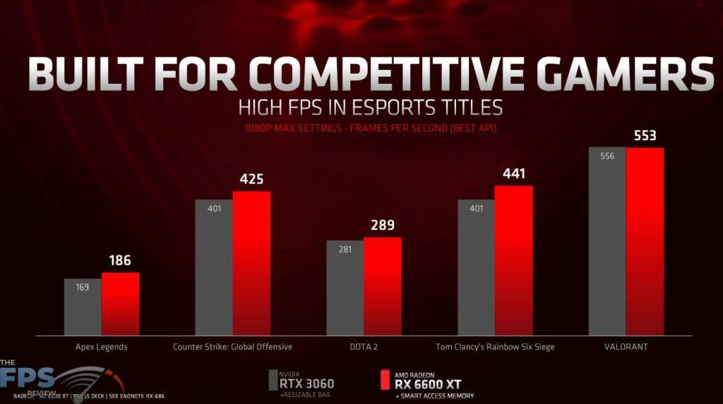 Built for Competitive Gamers Presentation Slide