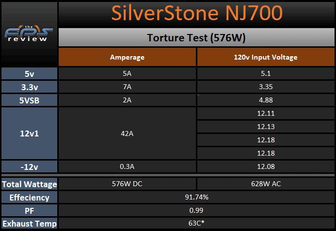 SilverStone NJ700 700W Fanless Power Supply torture test