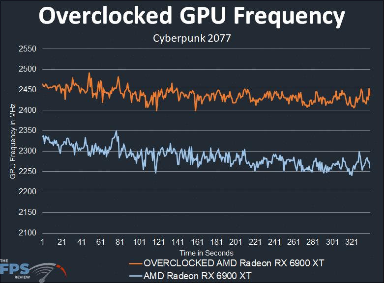 AMD Radeon RX 6900 XT Overclocked GPU Frequency Graph
