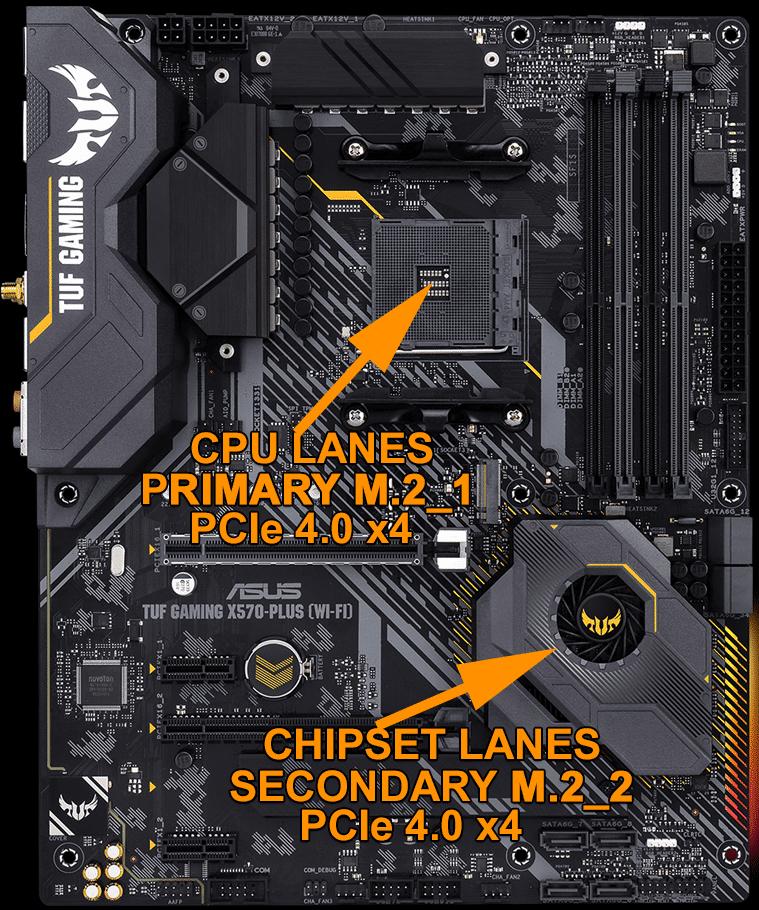 ASUS TUF GAMING X570-PLUS WI-FI Motherboard Demonstrating Primary M.2 socket PCI-Express CPU Lanes versus Secondary M.2 socket PCI-Express Chipset Lanes
