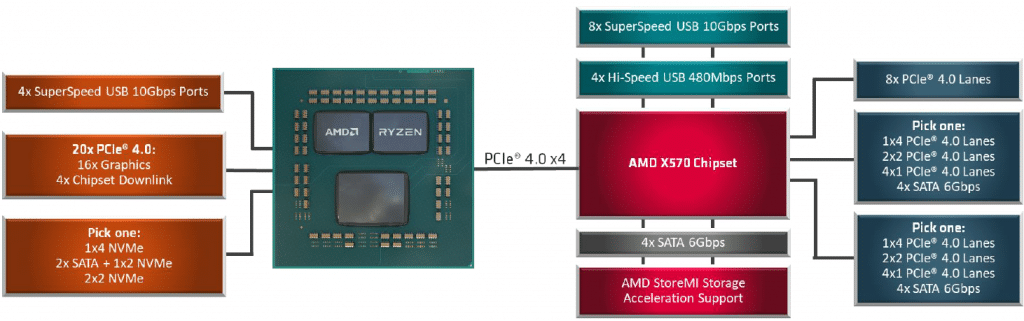 AMD X570 Chipset Diagram Explaining PCI-Express Lanes