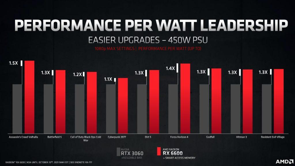 AMD Radeon RX 6600 Press Deck
